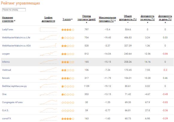 Рейтинг управляющих ПАММ