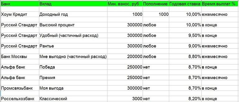 Процентные ставки по вкладам в различных банках