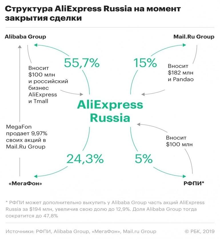 Структура AliExpress Russia на момент закрытия сделки
